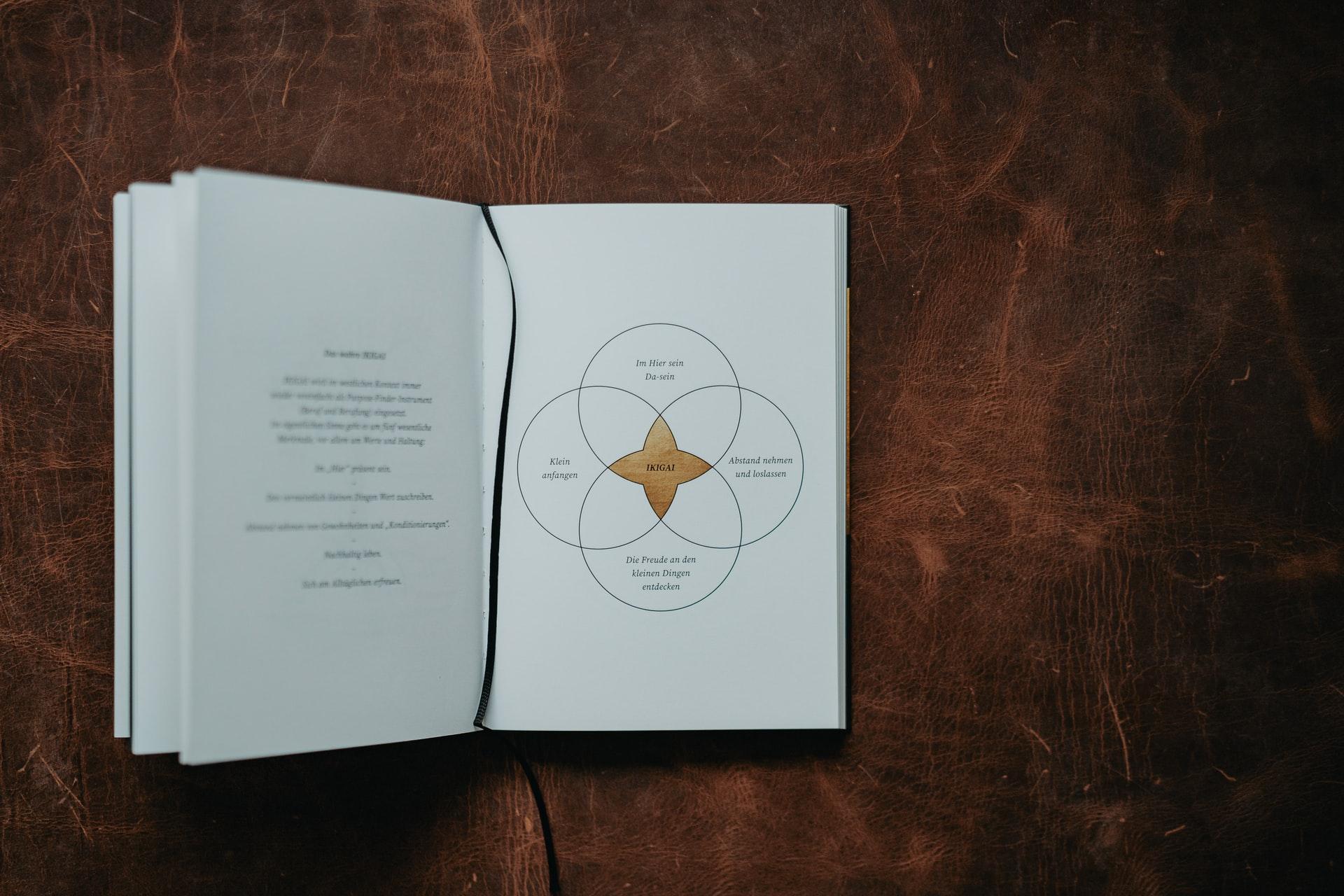 Les cercles de l'ikigaï pour retrouver le sens de la vie